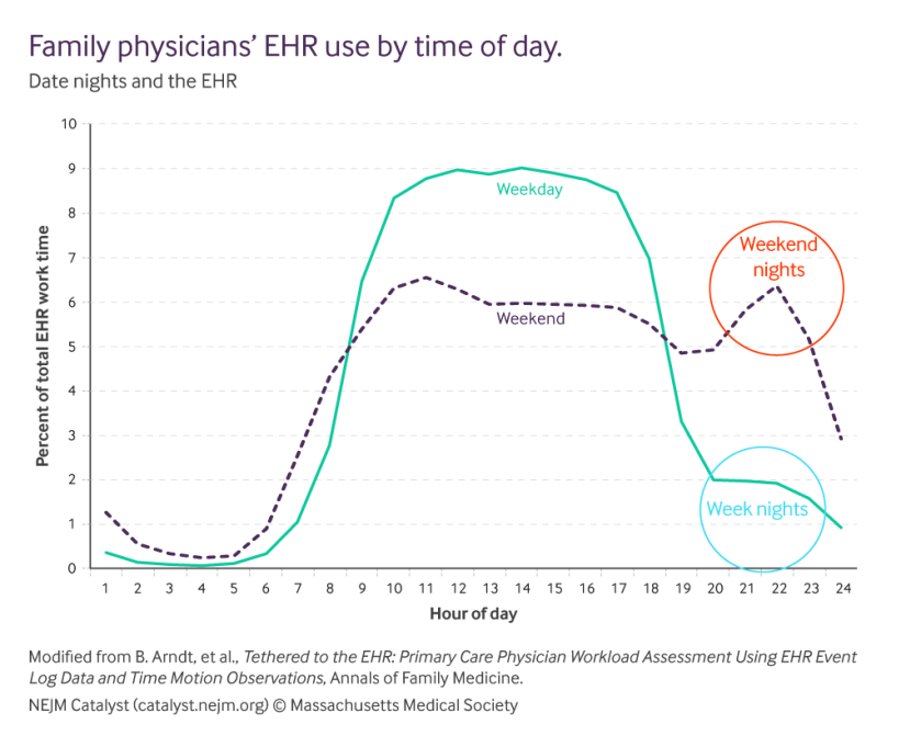 family-physicians-ehr-use-by-time-of-day